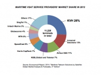 Research report highlights maritime VSAT market share