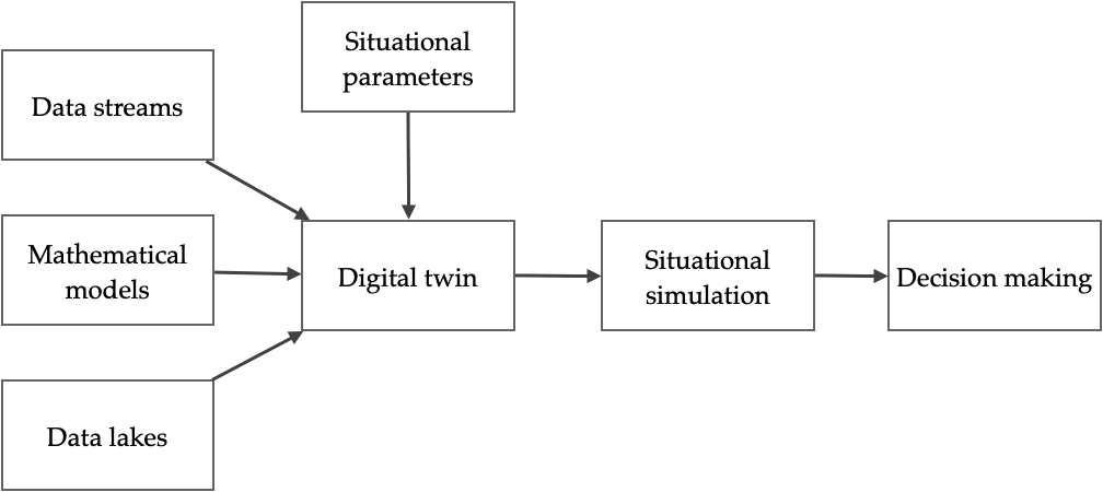 digital twin jul 15