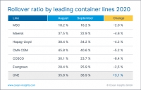 Roller ratio by leading container lines 2020. Image courtesy of Ocean Insights.